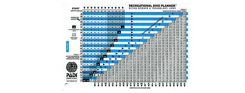 Tabela de Mergulho