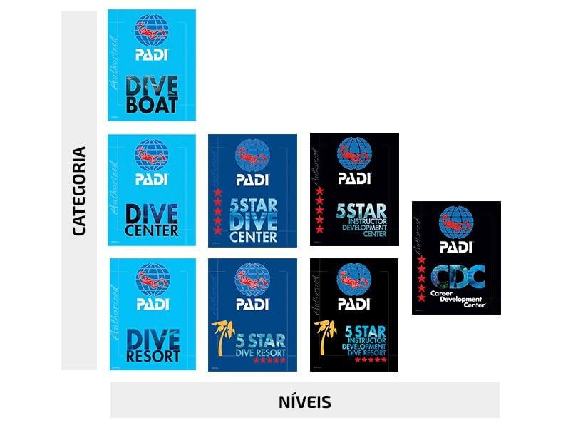Níveis de PADI Dive Center