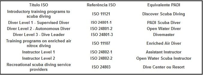 Normas ISO do mergulho
